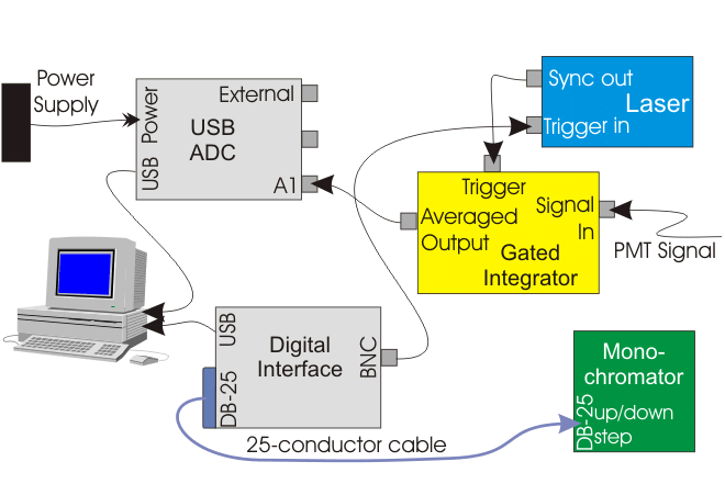 Block Diagram of a system for obtaining Laser-induced fluorescence spectra