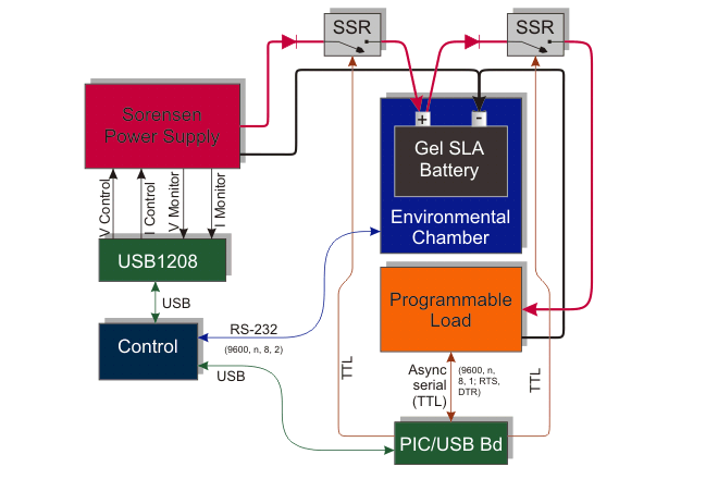 Automated Battery Test Block Diagram