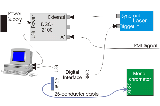 Block Diagram of a system for obtaining Laser-induced fluorescence profiles