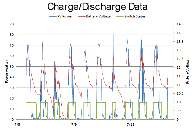 Remote Power Charge/Discharge data